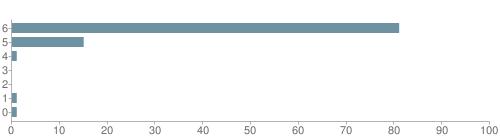 Chart?cht=bhs&chs=500x140&chbh=10&chco=6f92a3&chxt=x,y&chd=t:81,15,1,0,0,1,1&chm=t+81%,333333,0,0,10|t+15%,333333,0,1,10|t+1%,333333,0,2,10|t+0%,333333,0,3,10|t+0%,333333,0,4,10|t+1%,333333,0,5,10|t+1%,333333,0,6,10&chxl=1:|other|indian|hawaiian|asian|hispanic|black|white